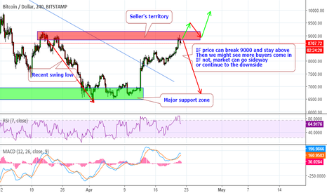 BTCUSD: Buyers's are going in