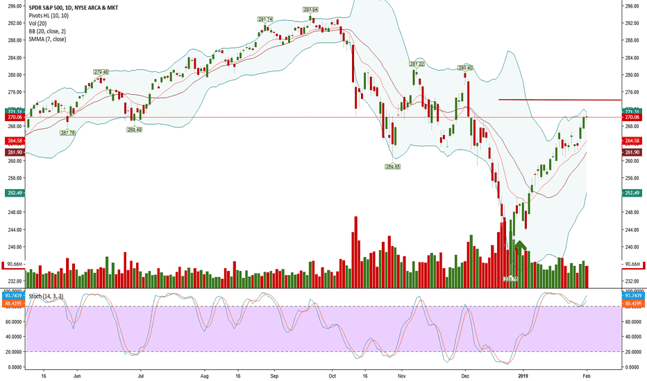 SPY: Can we go higher 274