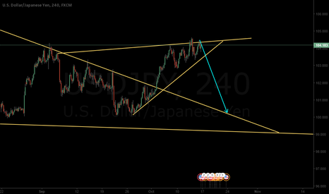 USDJPY: USDJPY triangle with head and shoulders