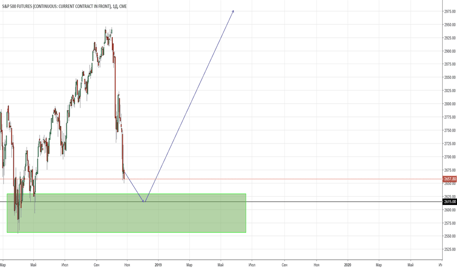 SP1!: Близиться конец коррекции по S&P 500. Долгосрок. Видение.