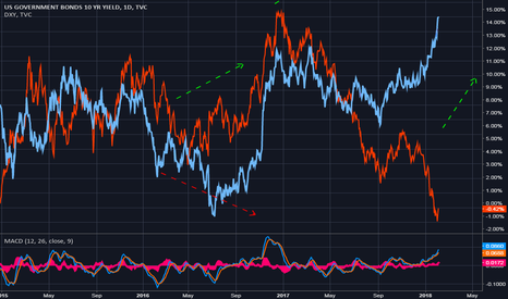 US10Y: US10y Yield vs. Dollar Index (DXY) - a Mean Reversion coming?