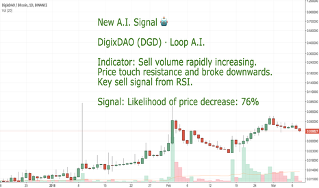 DGDBTC: CoinLoop AI Signal: DigixDAO (DGD) - SELL