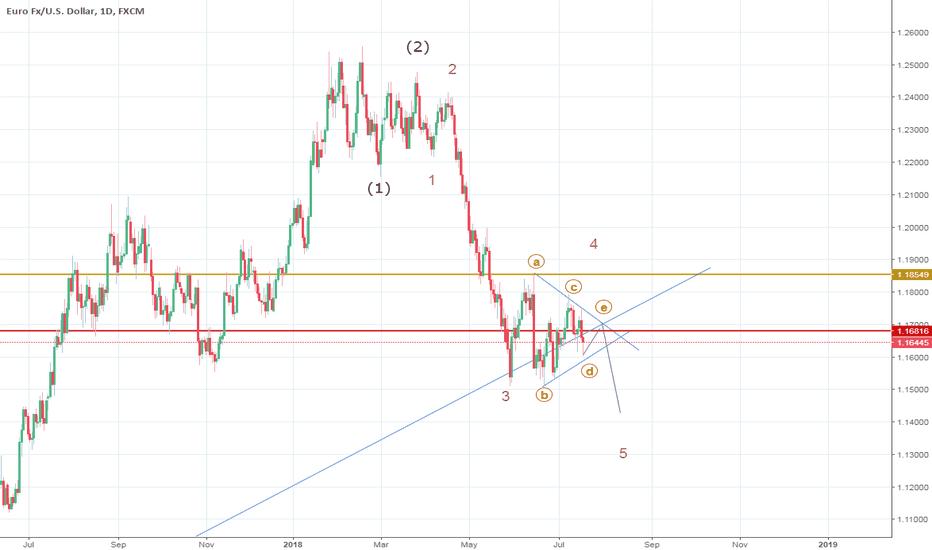 EURUSD: Wave 4 triangle for EURUSD