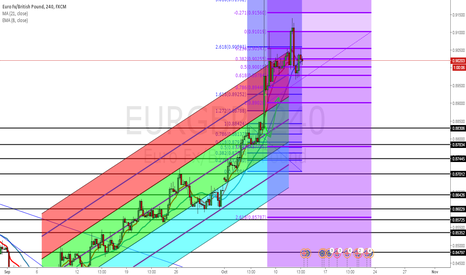 EURGBP: possible head and shoulder formation on EG