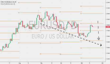 EURUSD: EURUSD - Short for the time being