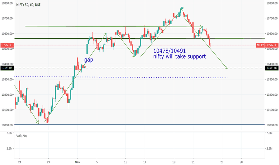 NIFTY:  if nifty has to retain its bullishness of this month,,