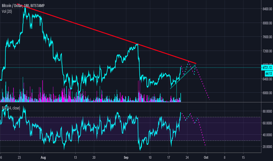 BTCUSD: BTC:USD END OF SEPTEMBER - TEST STRONG LINE AND CONTINUE FALL