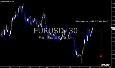 EURUSD: Short down to 1.1120 (+70 Pip Gain)