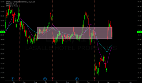 LHO: LHO, quite strong chart