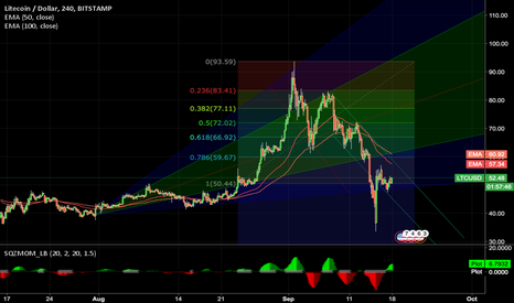 LTCUSD: LTC Barely Hanging On The Technicals.