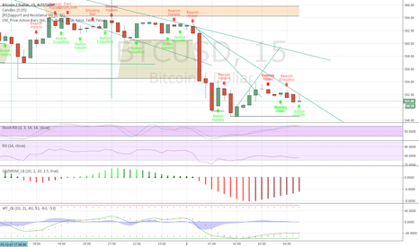 BTCUSD: I think this is a goodway to short