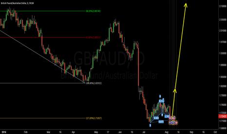 GBPAUD: GBPAUD Bat pattern and big move????  1.7150