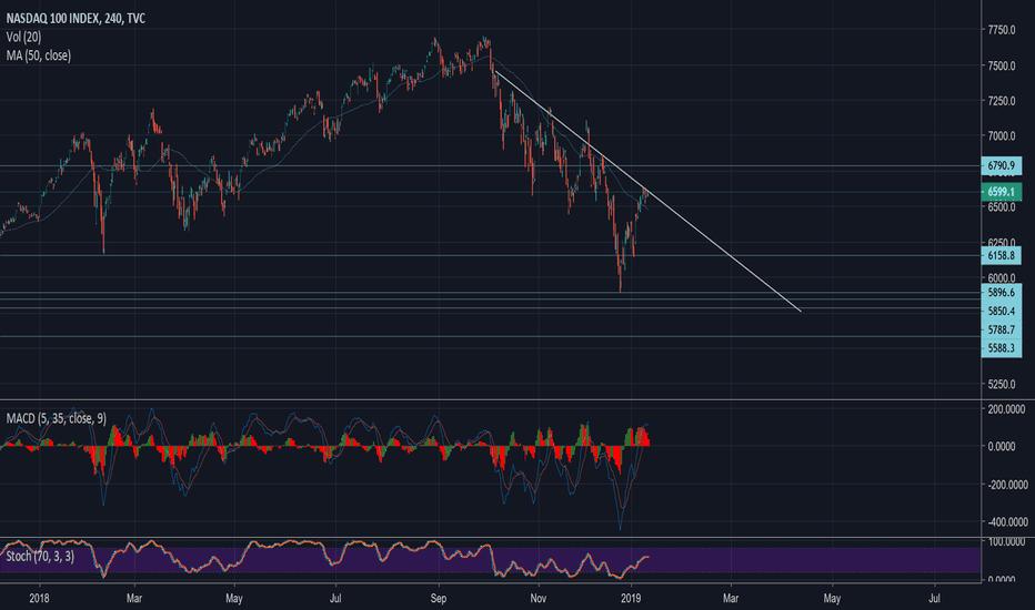 NDX: NDX Divergence