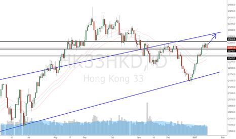 HK33HKD: Hong Kong Index (HSI) Daily Update (17 Jan 2017)