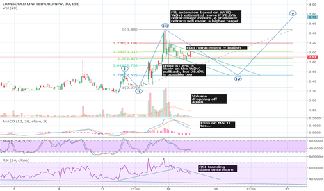 LION: #LION - Lionsgold - Breakout from lows: What comes next? (Rev 2)