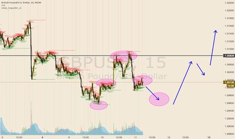 GBPUSD: short term short