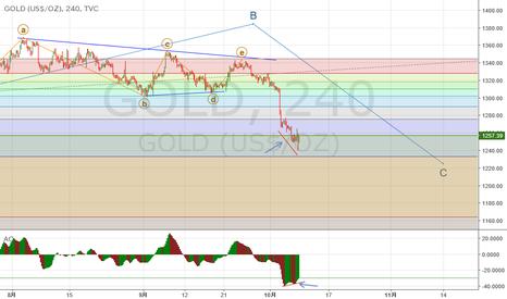 GOLD: GOLD 4時間足エリオット波動分析