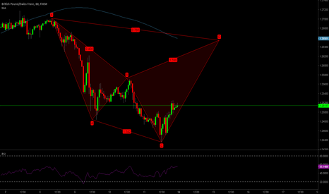 GBPCHF: GBPCHF  Potential Gartley Formation 1H