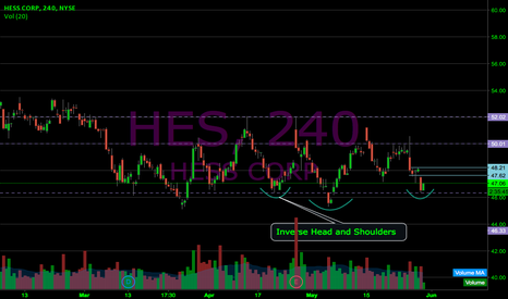 HES: $HES perfect Inverse H&S