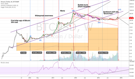 BTCUSD: End of the current Bitcoin fib cycle