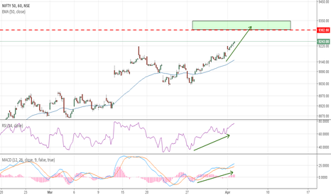 NIFTY: Nifty Eyeing 9300