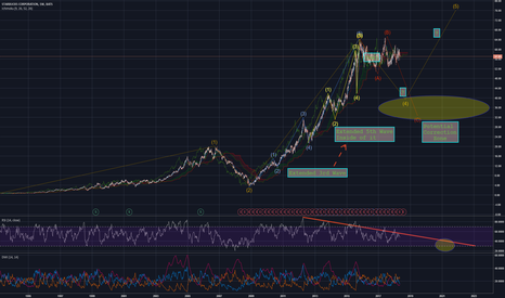 SBUX: Starbucks: Multi-Layer Elliott Impulse Wave Extensions