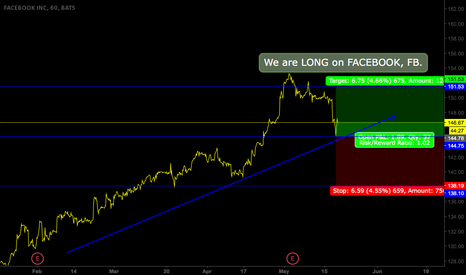 FB: FACEBOOK bullish trend