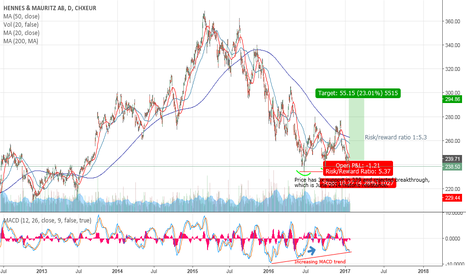 HM_B: HMBS - NOW Bullish after 1½ year bearish and ½ year sideways mov