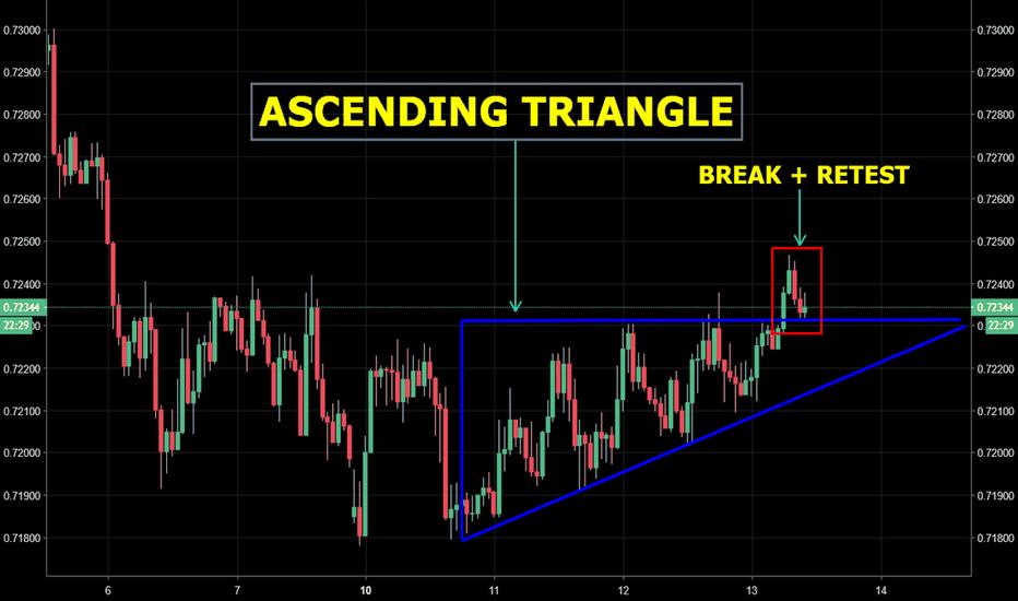 AUDUSD: AUD/USD - Ascending triangle break + re-test