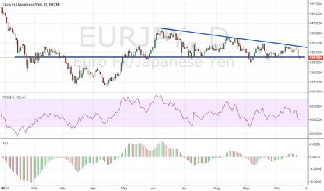 EURJPY: eur/jpy decision