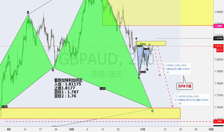 GBPAUD: 看跌加特利加供区 入场、不要怂,盈亏比好!