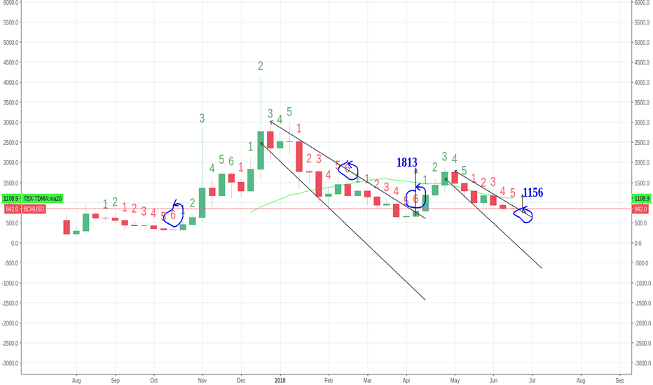 BCHUSD: BCH - Whats with BCH and the weekly 6's ? Target is 1156