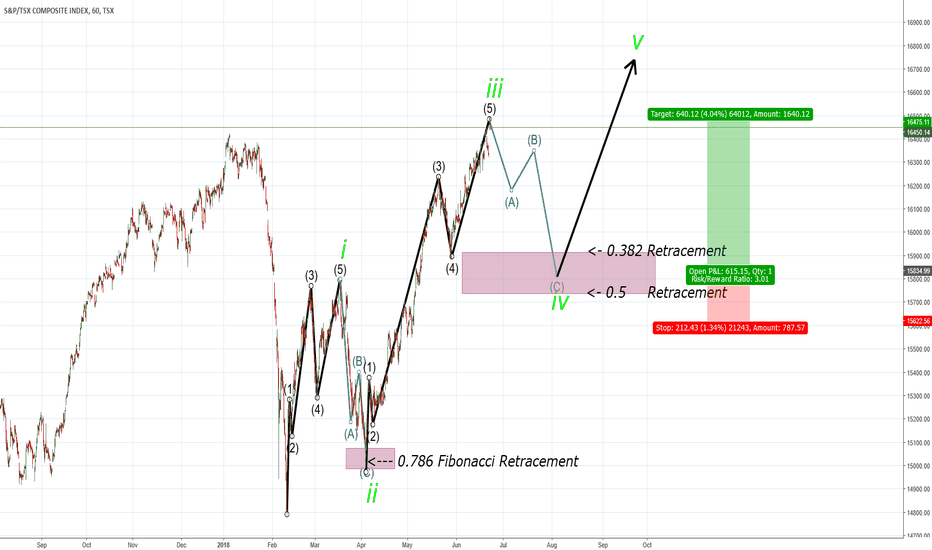 TSX: S&P/TSX: Wave 4 Coming?