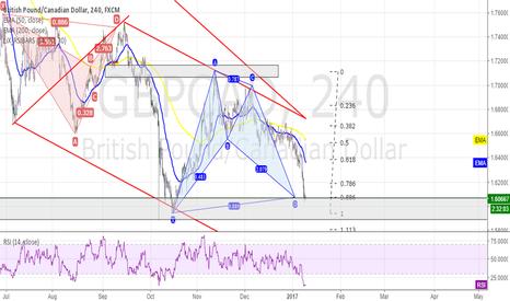 GBPCAD: GBPCAD - 4HR - Bullish BAT - Long