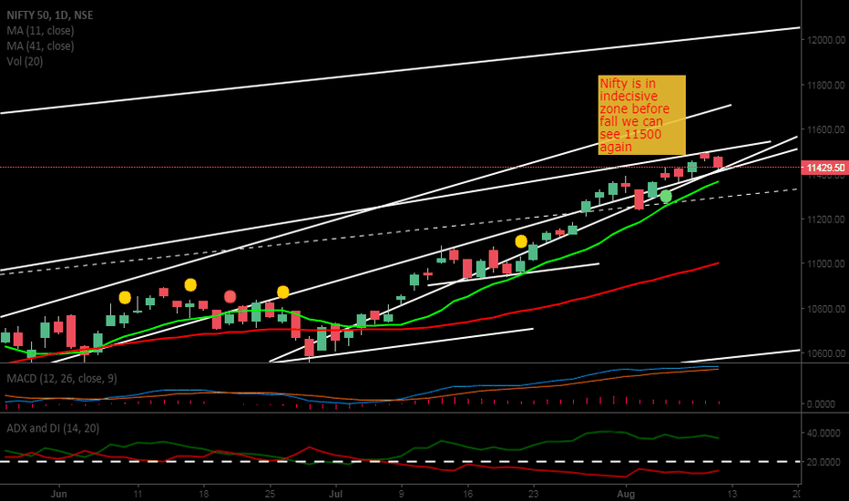 NIFTY: Nifty Indecisive zone before fall another 75 point in womb