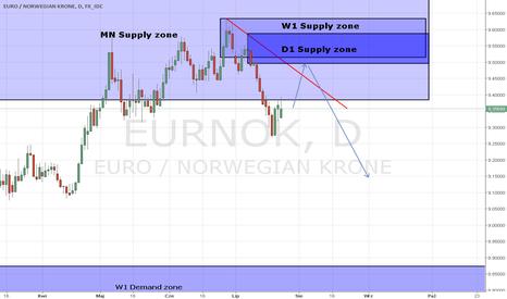 EURNOK: EUR/NIK D1 strefa Podaży