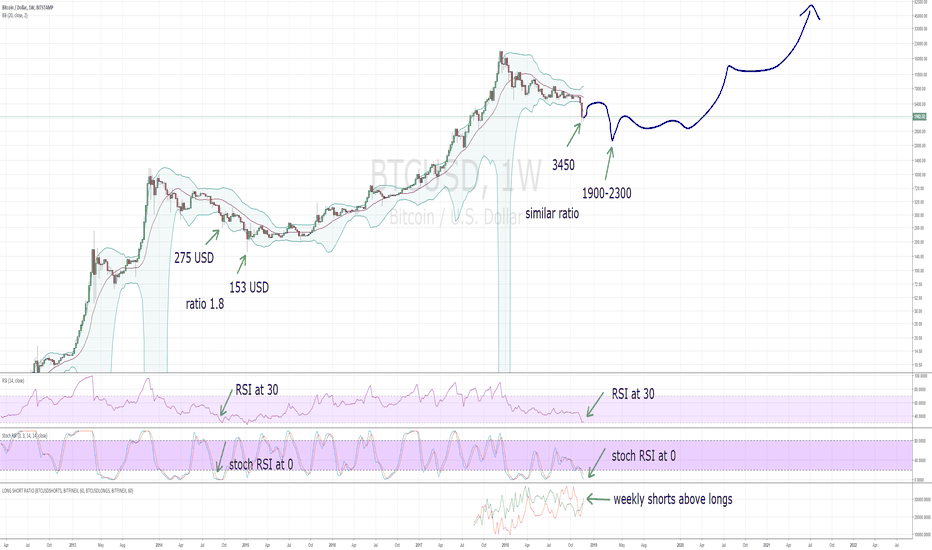 BTCUSD: This might have been the local low. Final low yet to come.