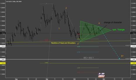 EURUSD: EUR/USD Short bearish W5 inc