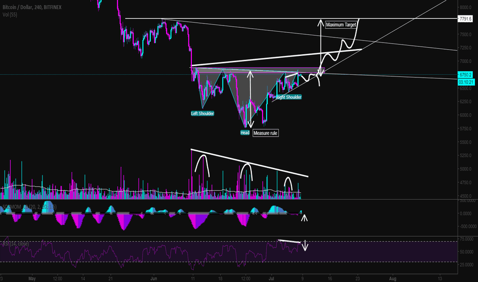 BTCUSD: Inverse H&S looking PRIMED and READY [BTC/USD]