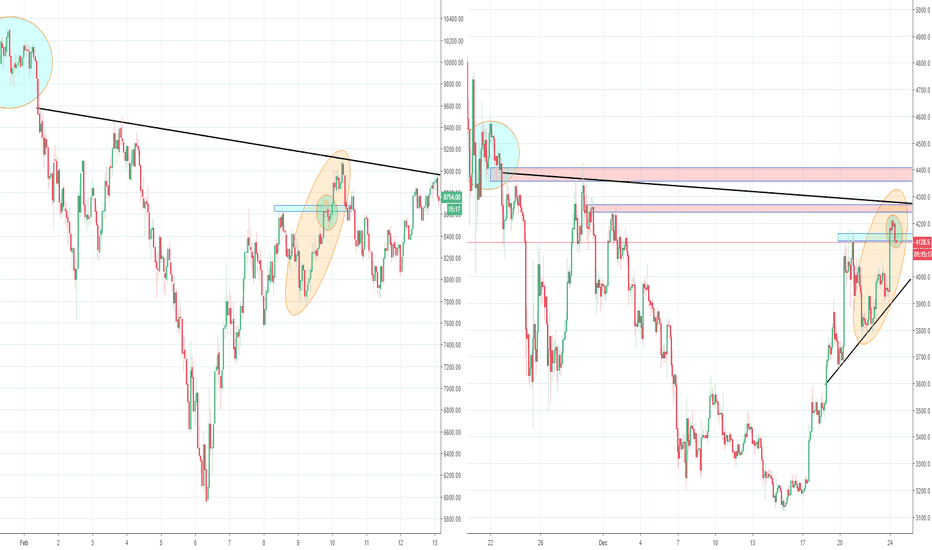 BTCUSD: Bitcoin Extra Update, Possible Feb H&S Fractal