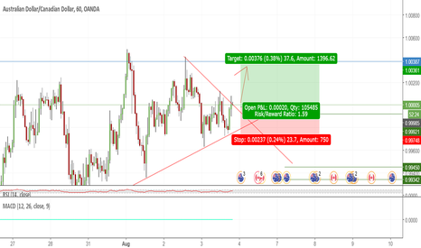AUDCAD: AUDCAD LONG POSITION