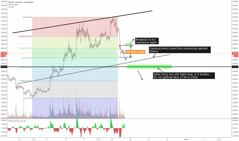 BTCUSDT: How I see Bitcoin moving right now.