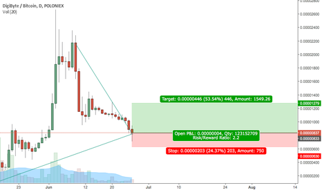 DGBBTC: DGB seems to have found a Bottom Short