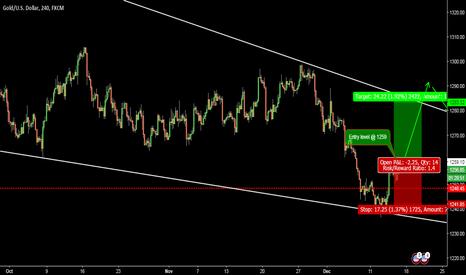 XAUUSD: GOLD-4HR:- Short term looking up