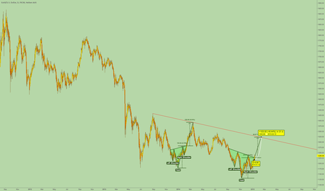XAUUSD: Nice Head & Shoulders Reversal Pattern Formed In Gold