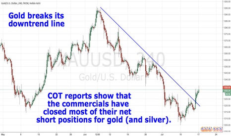 XAUUSD: Gold breaks its downtrend line.  See COT reports.