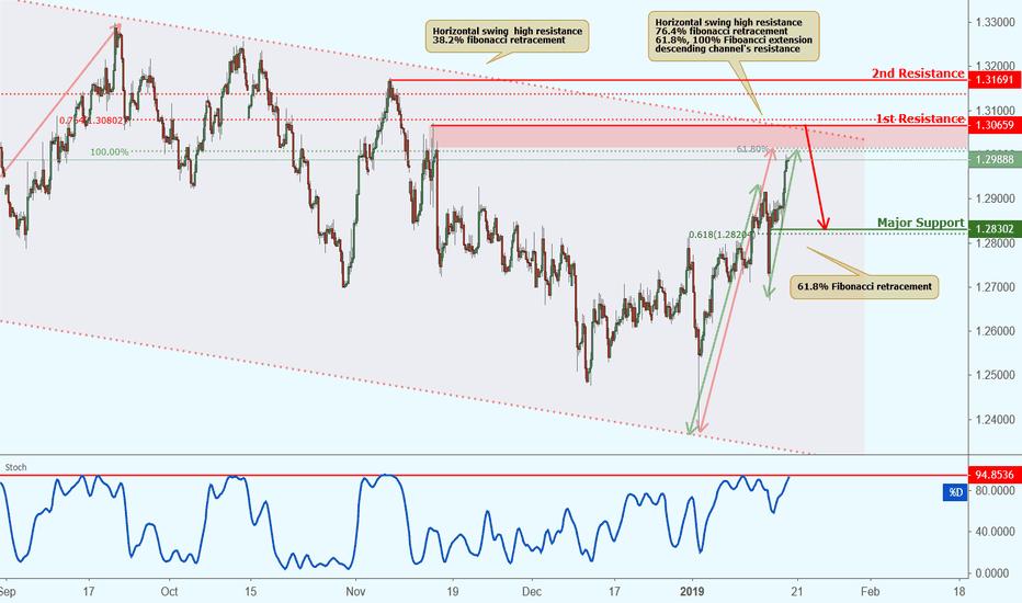 GBPUSD: GBPUSD approaching resistance, potential drop!