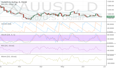 XAUUSD: Gold will soar to higher highs.