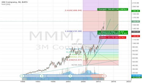 MMM: 3M Company