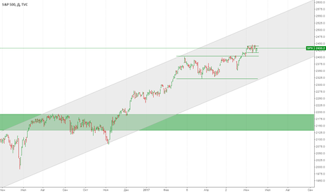 SPX: Покупка S&P 500